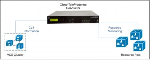 図 2 Cisco TelePresence Conductor、Cisco TelePresence Video Communication Server、および TelePresence リソース プール
