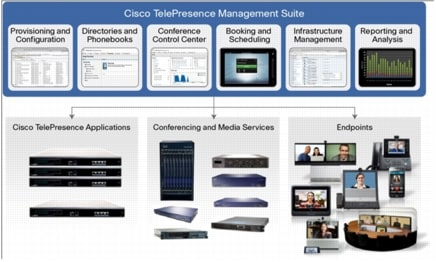図 1 Cisco TelePresence Management Suite