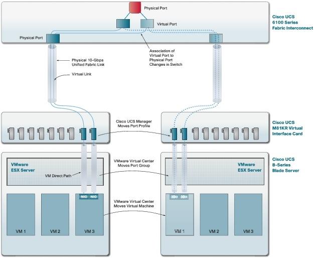 Productsサーバ仮想化のために設計されたプラットフォーム:Cisco Unified Computing SystemCisco Consent Manager