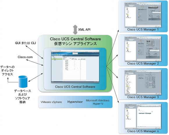 図 2 Cisco UCS Central Software のアーキテクチャ