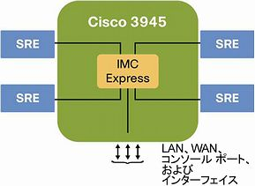 図 10 Cisco 3945 の Cisco Integrated Management Controller Express アーキテクチャ
