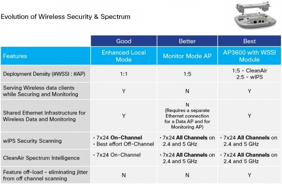 Evolution of Wireless Security & Spectrum
