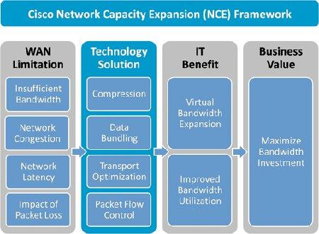 Cisco Network Capacity Expansion (NCE) Framework