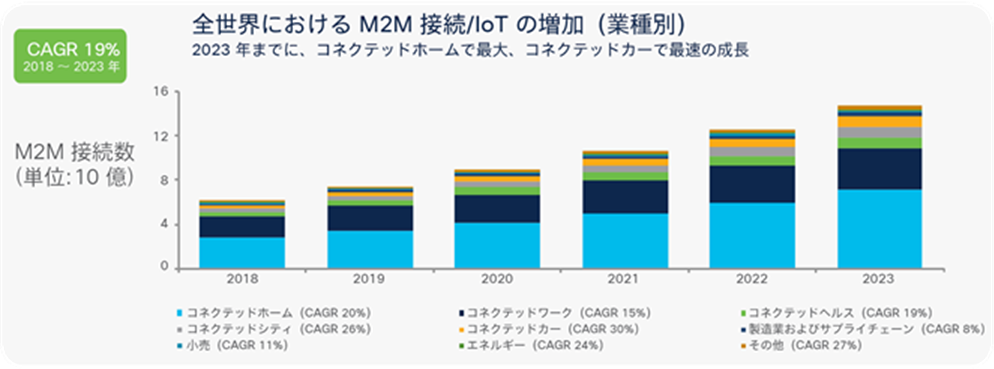 Global M2M connection growth by industries