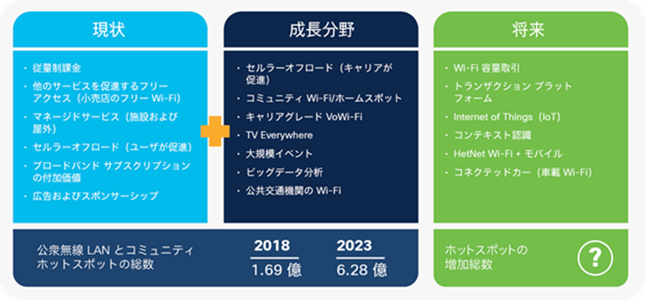 Global Wi-Fi hotspot strategy and 2018-2023 forecast