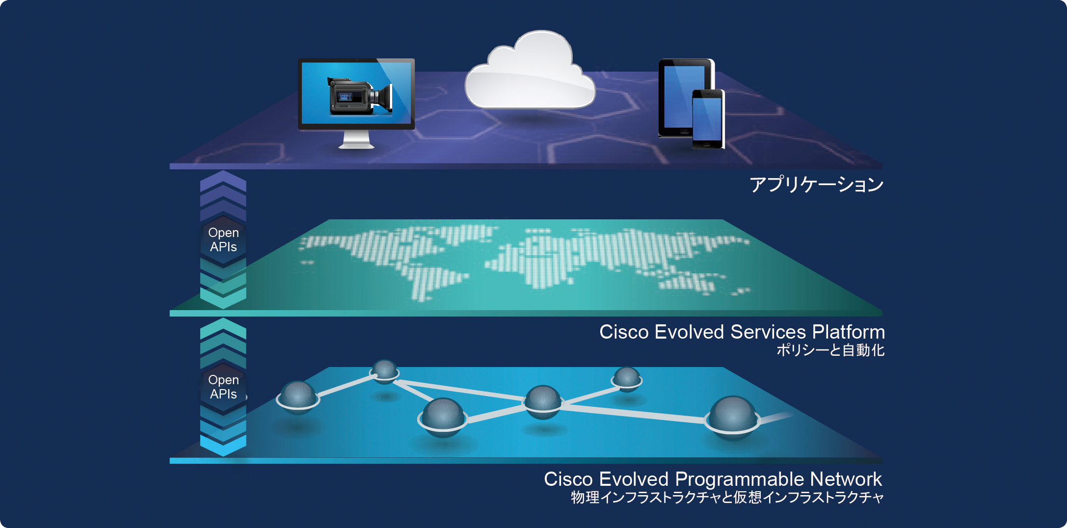 図 6.	Cisco Open Network Environment