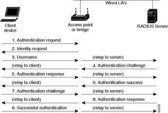自律 Aironet アクセス ポイント Cisco IOS リリース 15.3(3)JC コンフィギュレーション ガイド