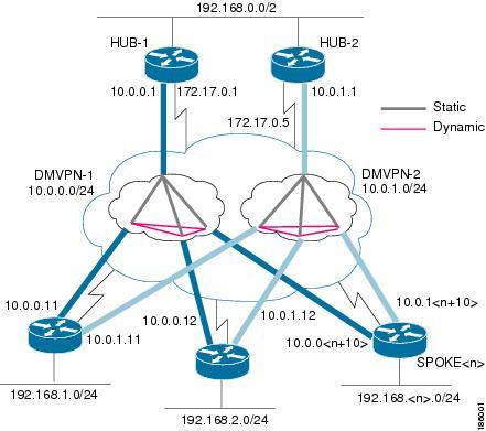 Dynamic Multipoint VPN コンフィギュレーション ガイド