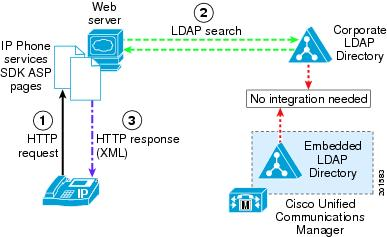 Cisco Unified Communications M...