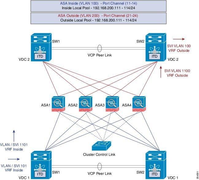 Cisco Nexus 7000 Series NX-OS Intelligent Traffic Director ...
