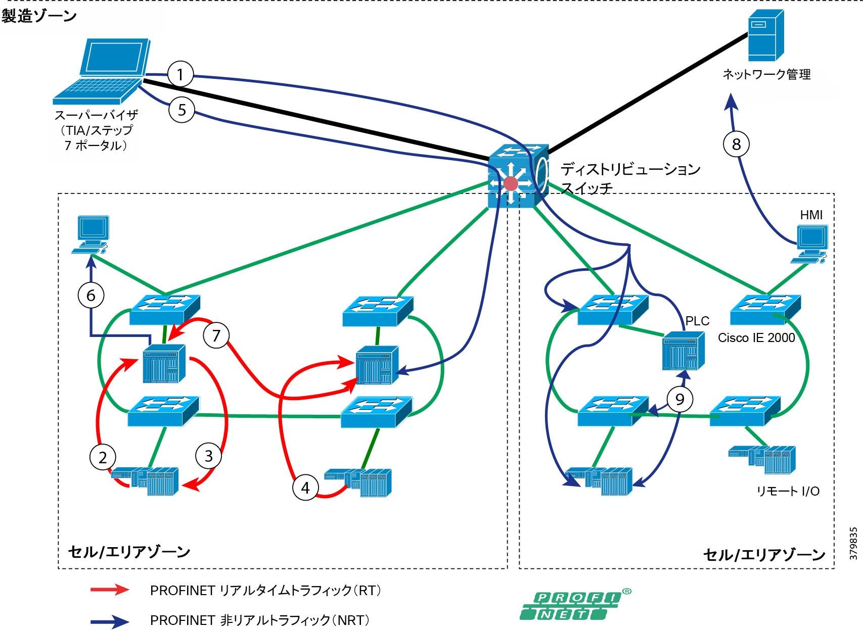 産業用オートメーション環境でのネットワーキングとセキュリティ ...