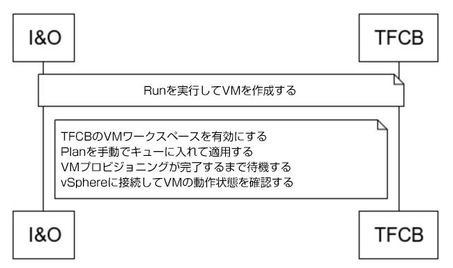 VM をプロビジョニングするために Terraform Run を実行する