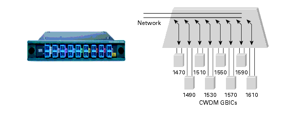 http://www.cisco.com/c/dam/global/ko_kr/products/collateral/interfaces-modules/cwdm-transceiver-modules/product_data_sheet09186a00801a557c.doc/_jcr_content/renditions/product_data_sheet09186a00801a557c_8.gif