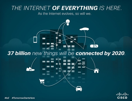 The Internet of Everything is Here