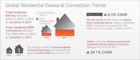 Global Residential Device & Connection Trends