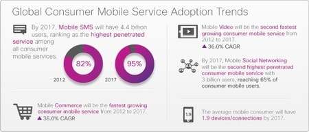 Global Consumer Mobile Service Adoption Trends