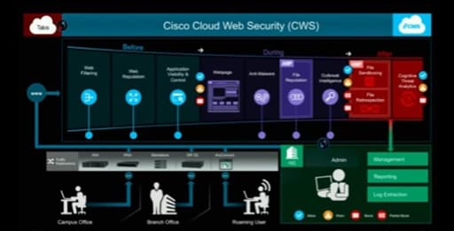 Cisco Cloud Web Security Demo