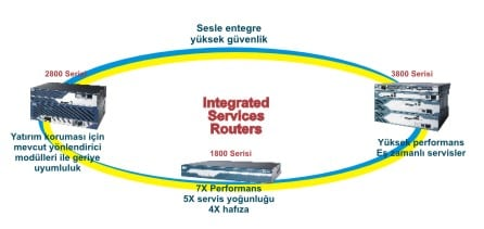 Integrated Services Routers