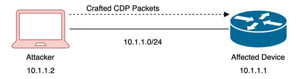 Crafted CDP Packets