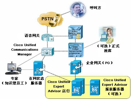 Cisco Unified Expert Advisor架构图