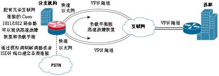 基于Cisco 1811或1812路由器的高可靠性小型分支机构网络