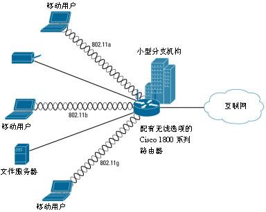 显示了一台部署在小型分支机构WLAN应用中的Cisco 1800系列固定配置无线路由器