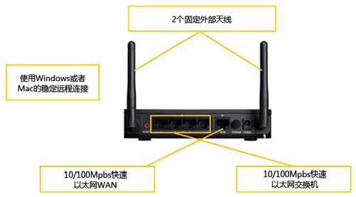 思科S系列 RV110W Wireless-N VPN防火墙路由器的背面板