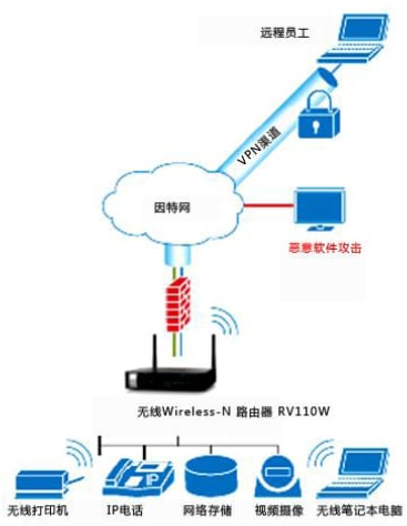 思科S系列 RV110W Wireless-N VPN防火墙路由器典型配置