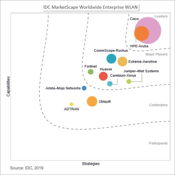 IDC MarketScape: Worldwide Enterprise WLAN