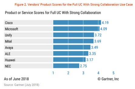 2018 Gartner Critical Capabilities for Unified Communications