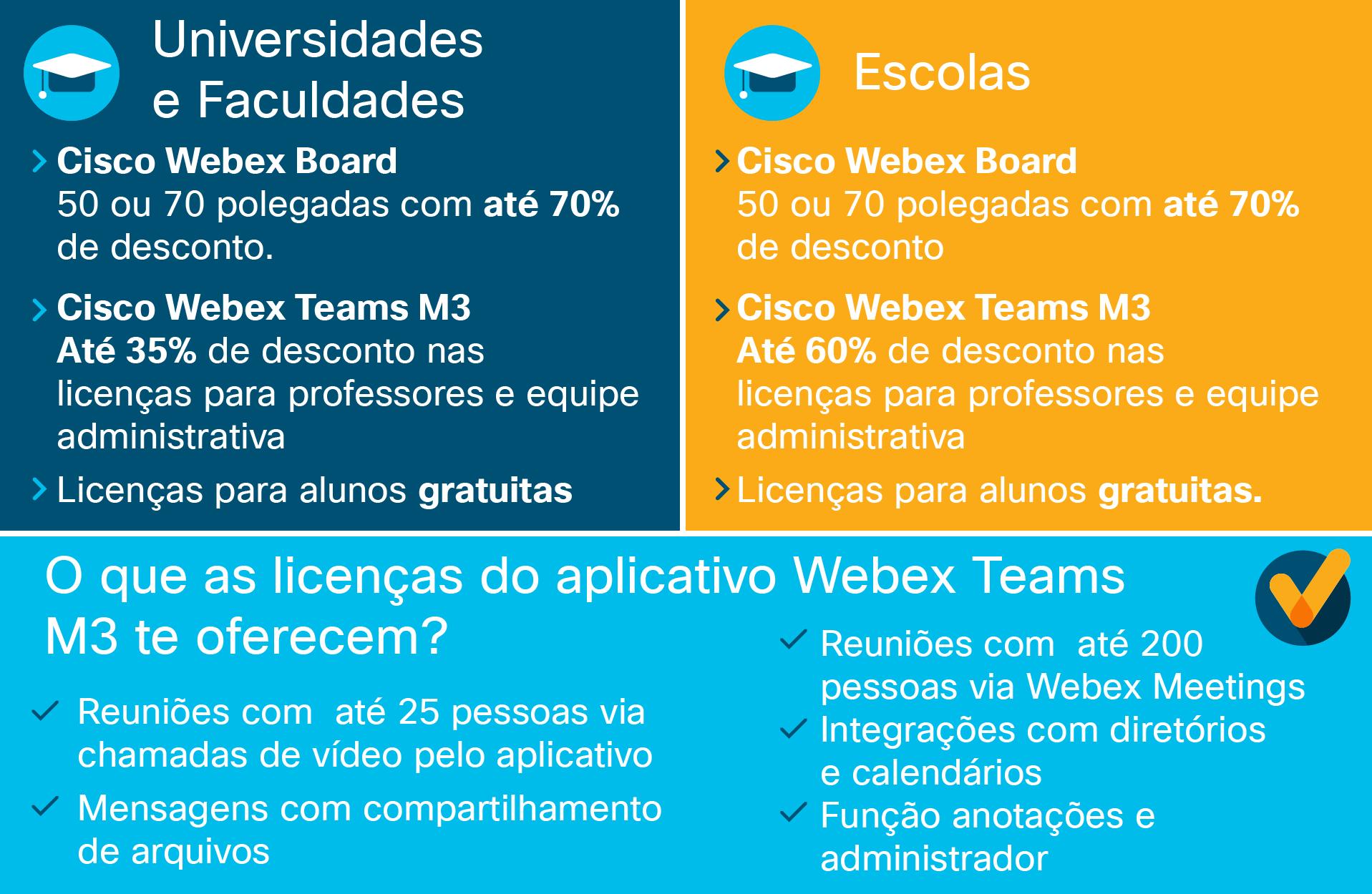 Oferta Cisco Spark Board