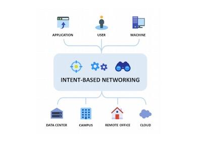 Аналитический отчет ESG | Переход к сети на основе намерения | Cisco
