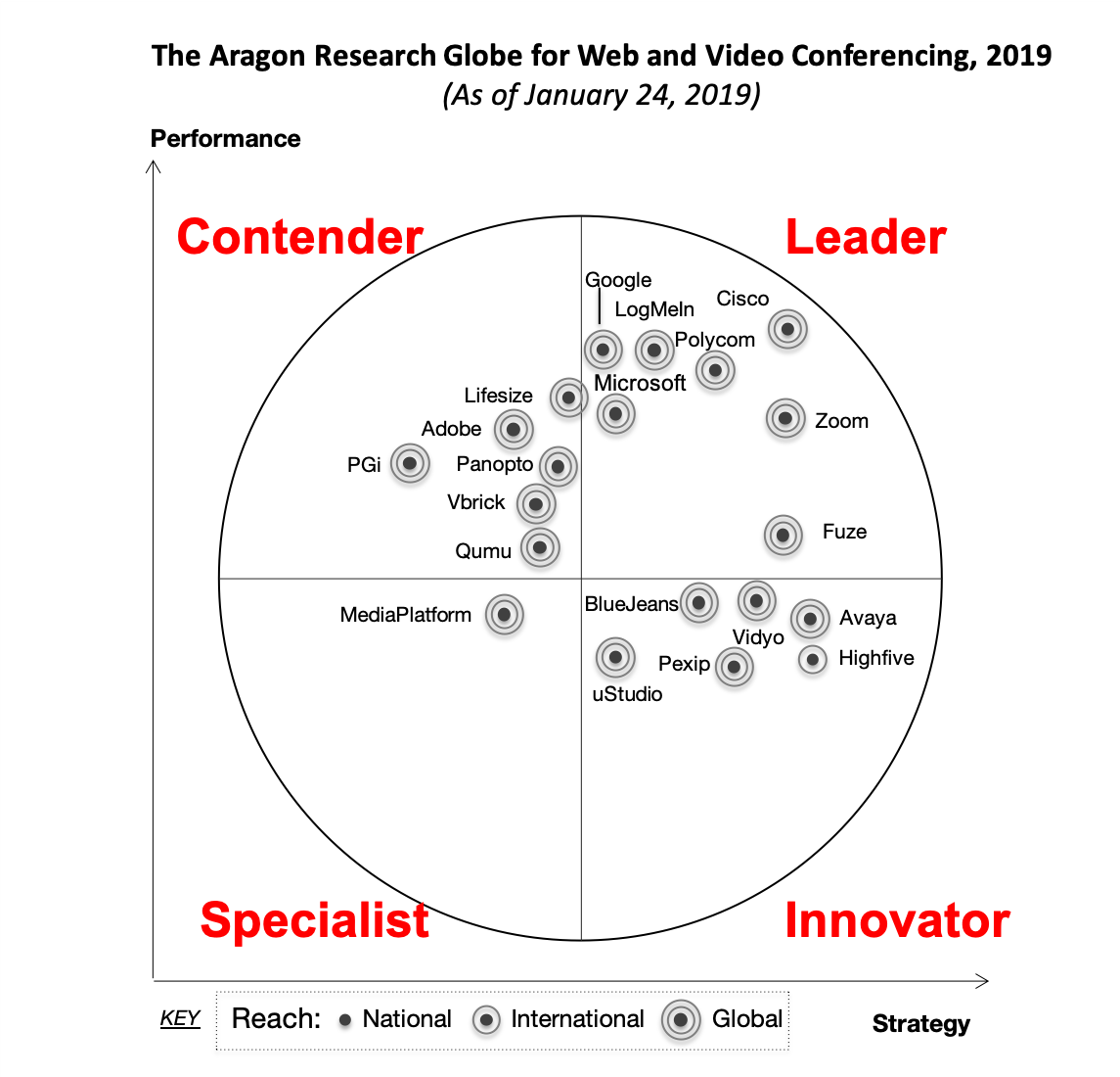 The Aragon Research Globe for Web and Video Conferencing, 2018