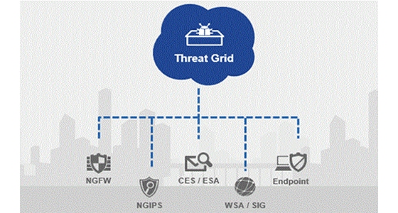 Threat Grid Malware Analysis Free Trial