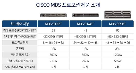 MDS 제품 소개