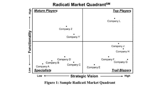 2019 Market Quadrant