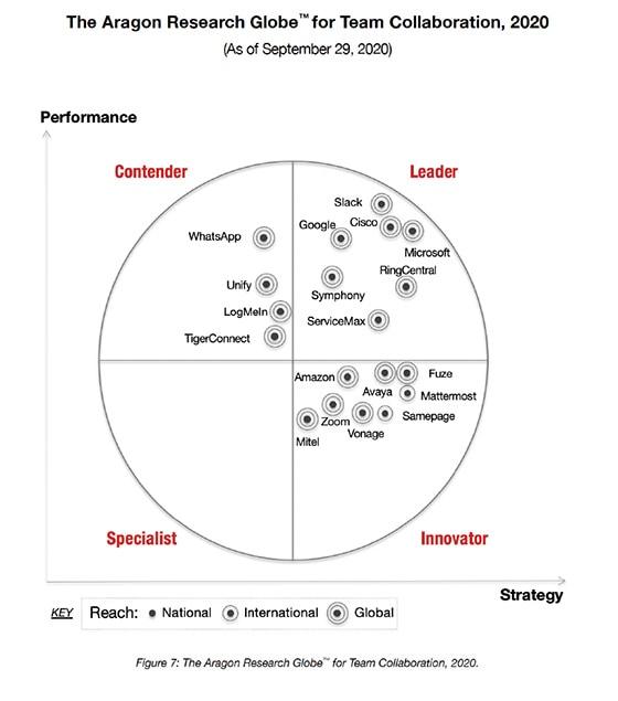 Aragon Research Globe for Team Collaboration 2020