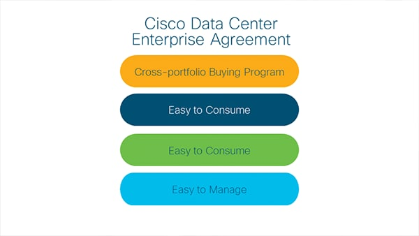 Streamline Licensing with Cisco's Enterprise Agreement