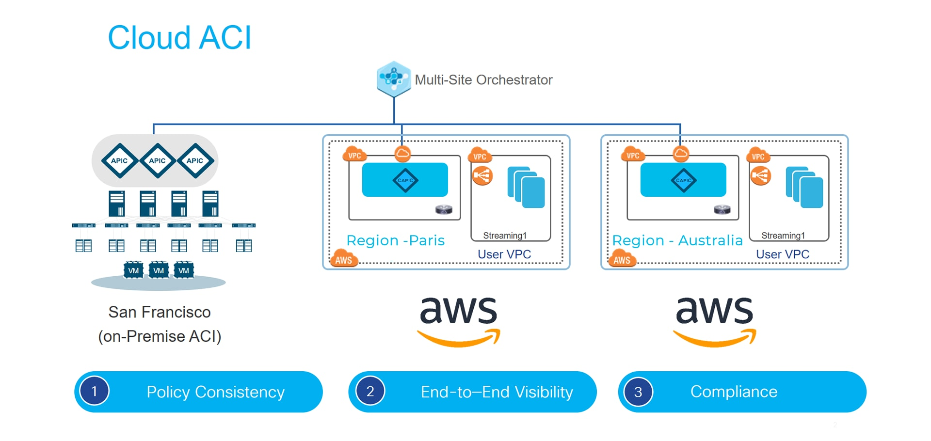 Deploying Cisco Cloud APIC in AWS - Walkthrough