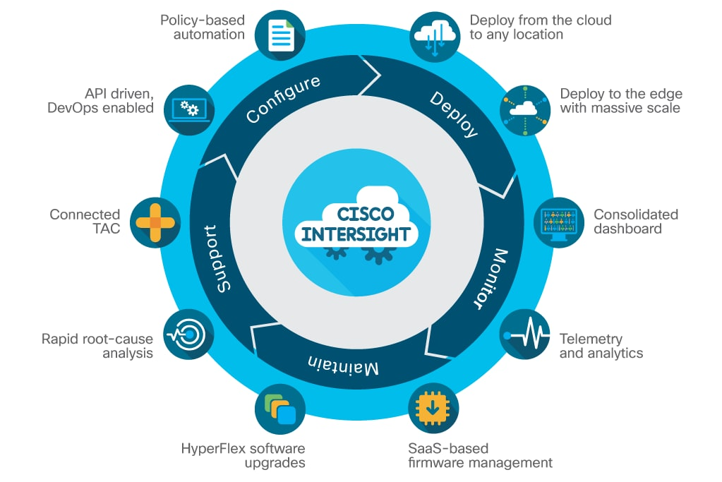 Cisco Intersight diagram