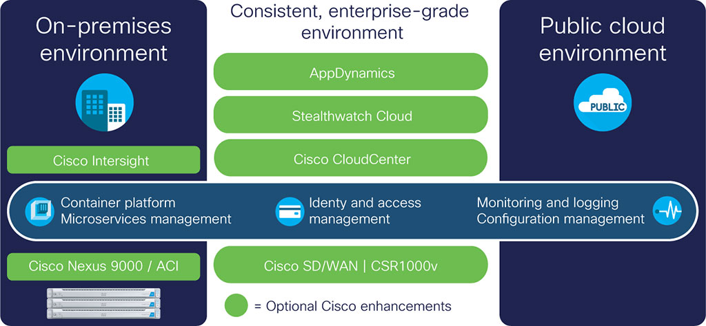 Cisco HyperFlex for multicloud diagram