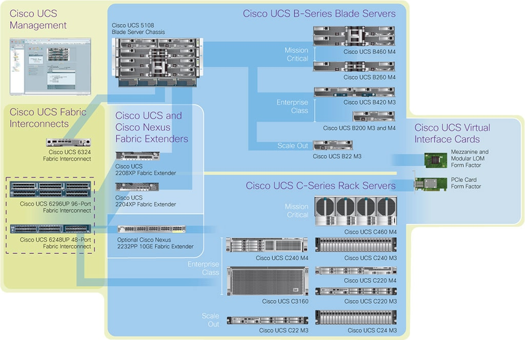 4th-generation Cisco UCS servers diagram