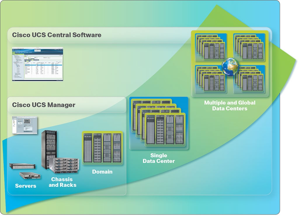 UCS Central Software diagram