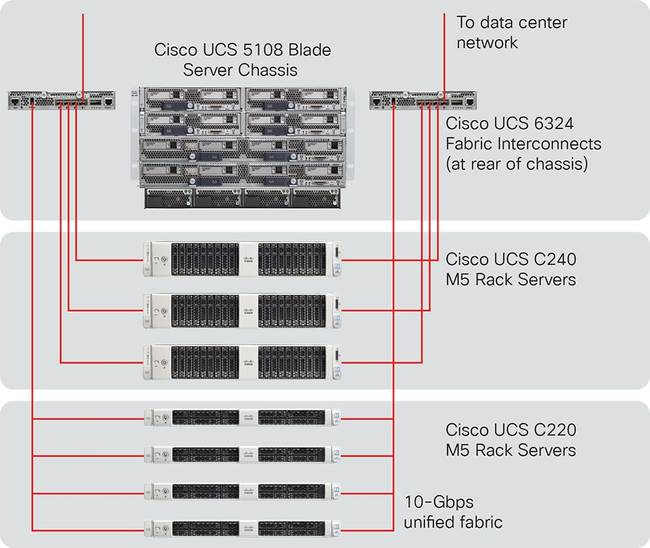 Cisco UCS Mini diagram