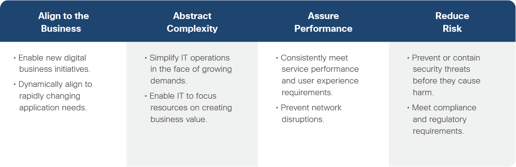 Table identifying four important objectives for the
