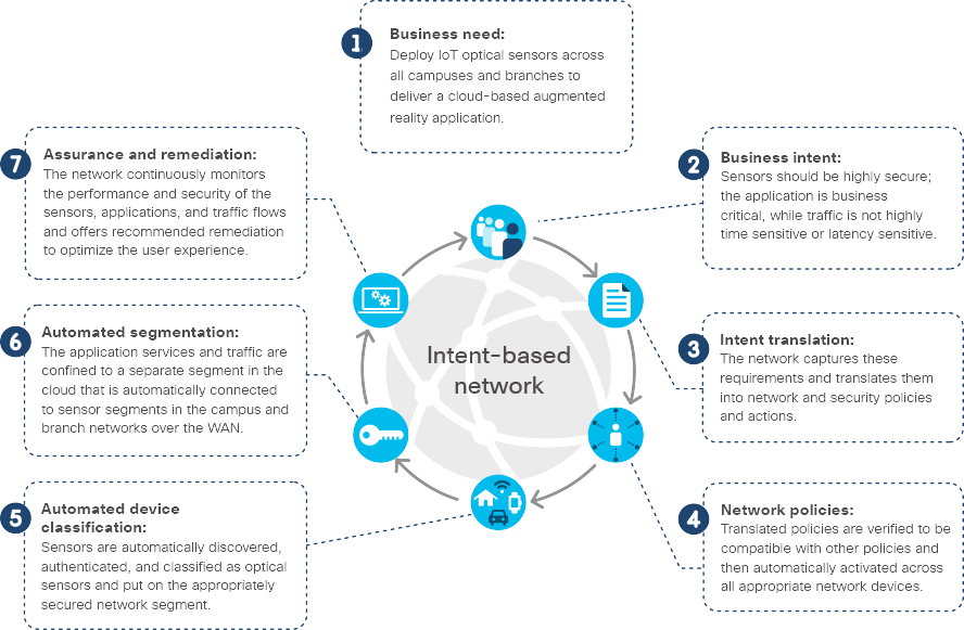 Diagram listing seven components of an intent-based network: business need, business intent, intent translation,