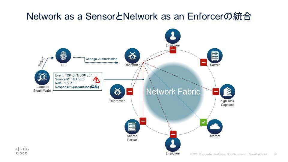 Network as a SensorとNetwork as an Enforcerの統合