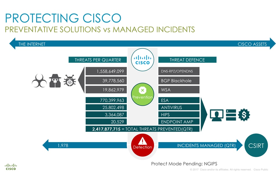 cisco insight