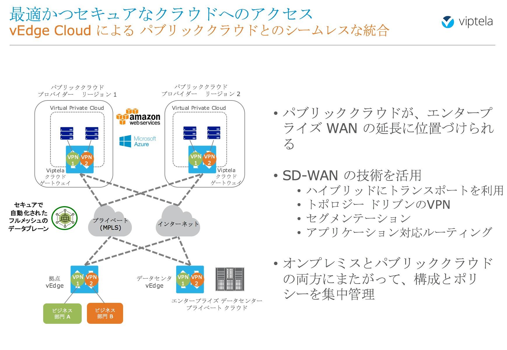 ユースケース:vEdge Cloud仮想アプライアンス - Cisco