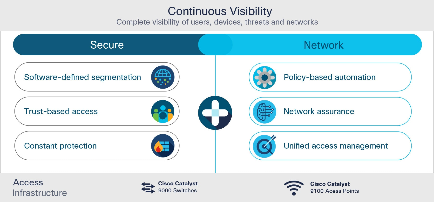 Figure 4: Building blocks of Cisco Secure Network Access